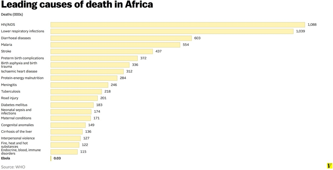 Leading causes of death in Africa