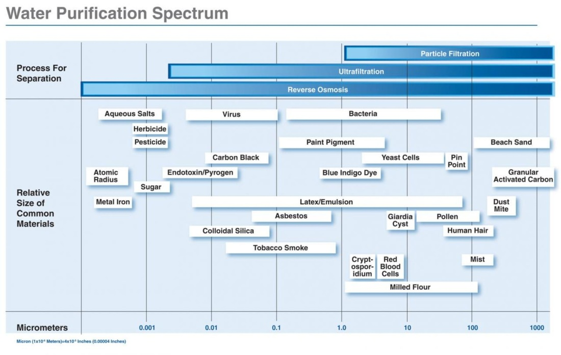 Water Purification Spectrum